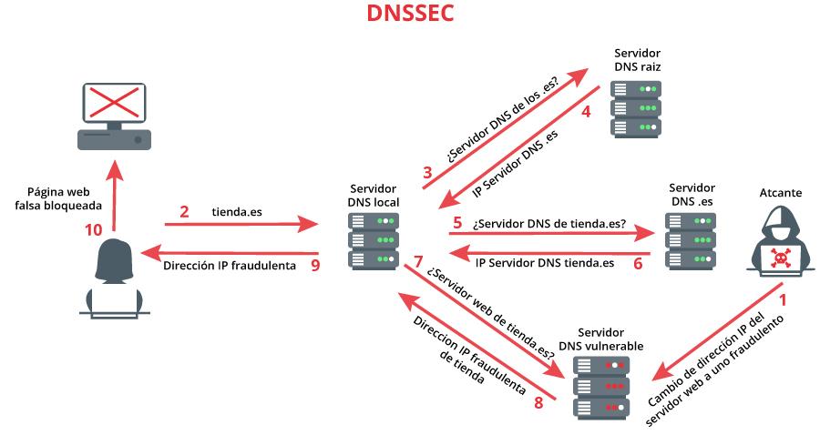 Ataque contra un servidor DNS con DNSSEC habilitado.