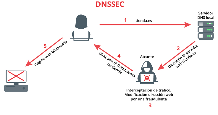 Ataque MITM contra DNSSEC.