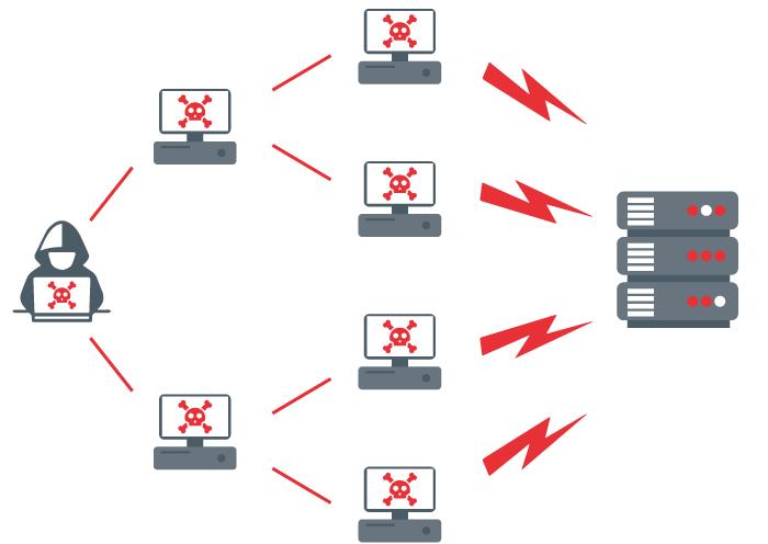 Diagrama de un ataque de denegación de servicio distribuido DDoS