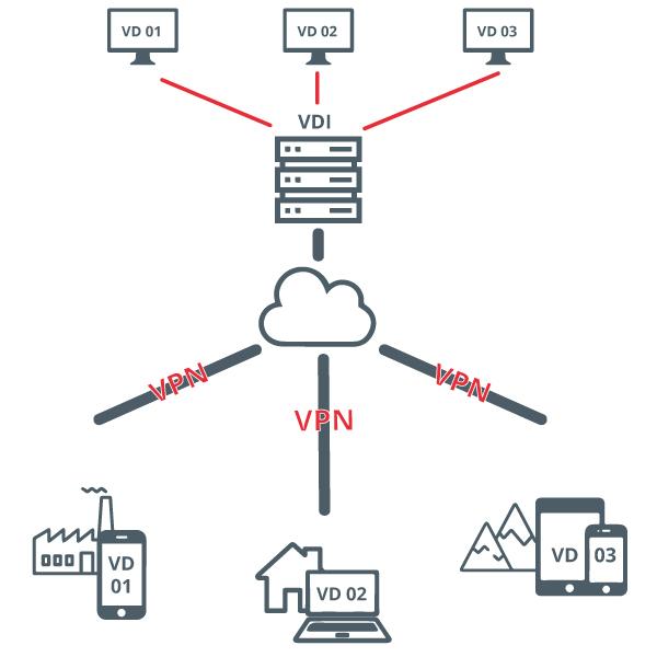 Diagrama VDI