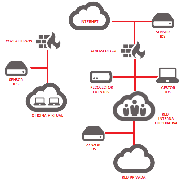 Esquema sistema IDS en red corporativa