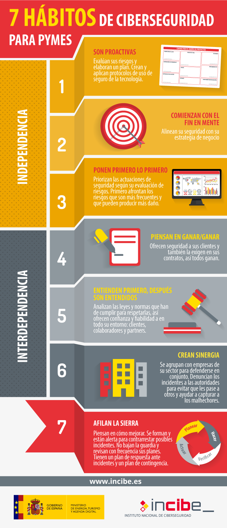 7 hábitos de ciberseguridad para pymes (infografía)