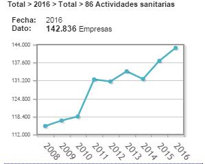 Estadística INE sector salud