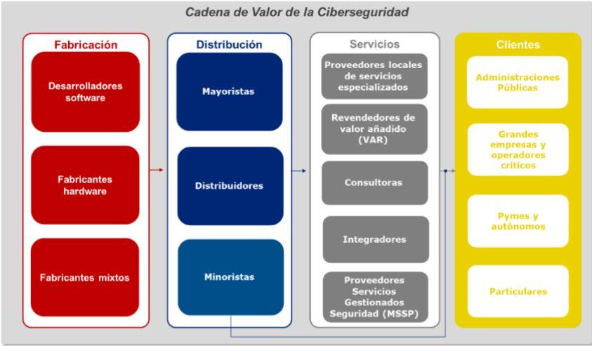 Cadena de valor de la ciberseguridad (del Informe de Tendencias en el mercado de la ciberseguridad