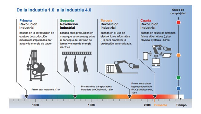 De la industria 1.0 a la industria 4.0 (https://www.dfki.de/web)