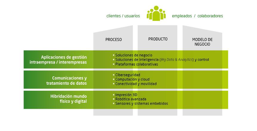 Industria conectada 4.0 Fuente: Ministerio de Economía, Industria y Competitividad