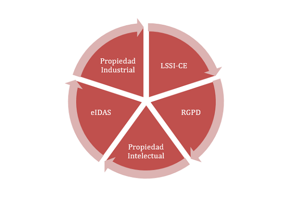Gráfico que muestra las distintas leyes que afectan a las empresas:RGPD y LOPD, LSSI-CE, eIDAS, LPI y las Leyes de Propiedad Idustrial.