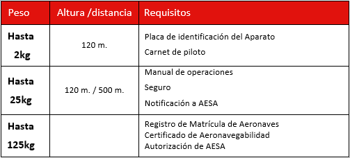 Requisitos para el uso de drones