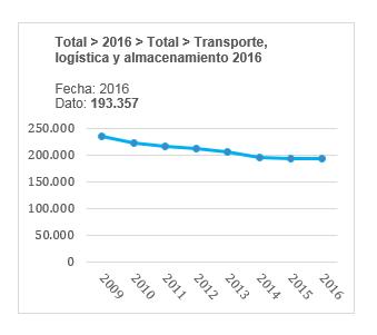 Evolución del número de empresas logísticas en España en el año 2016