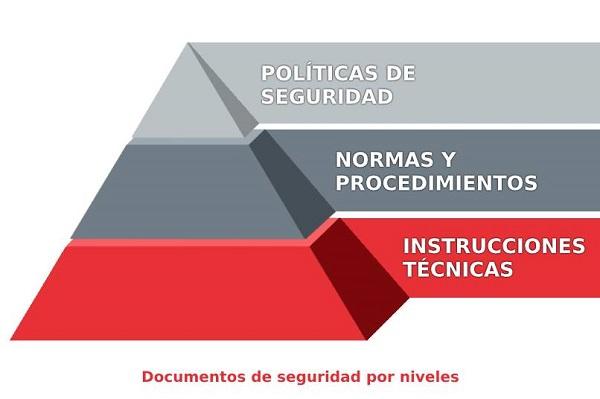 Imagen que muestra una estructura en forma de pirámide dividida en tres niveles. En el más bajo, formando la base de la pirámide se encuentran las instrucciones técnicas. En la zona media, las normas y procedimientos. Y en la parte más alta, coincidiendo con la punta de la estructura piramidal, las políticas de seguridad.