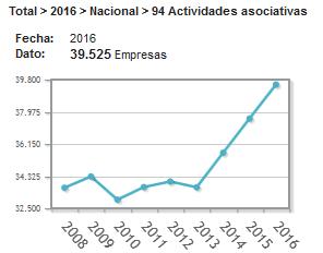 Evolución del número de entidades dedicadas a actividades asociativas