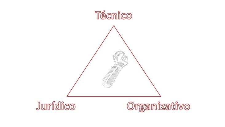 Tipos de herramientas básicas para garantizar la ciberseguridad en la empresa.