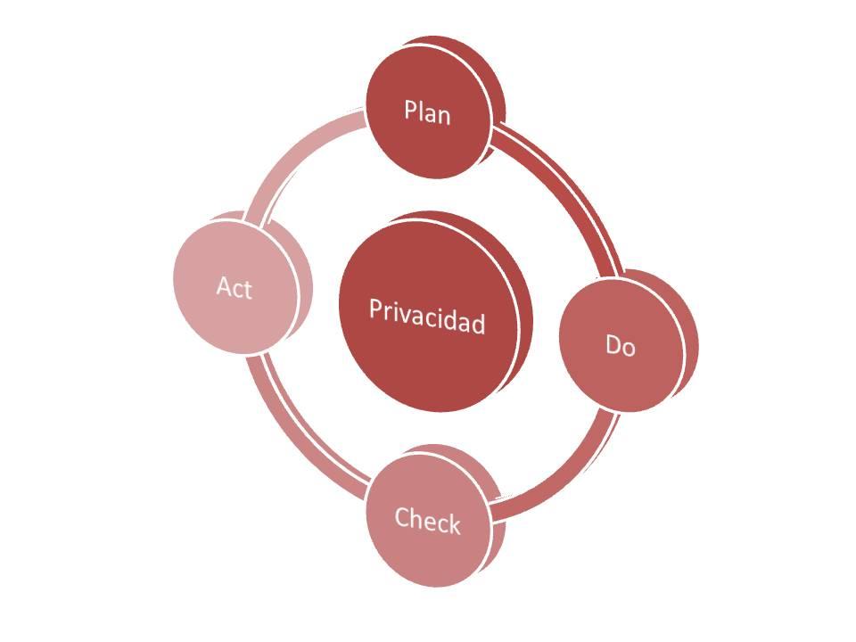 La privacidad desde el diseño ¿Por legalidad o responsabilidad?