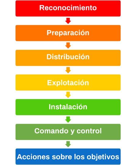 Imagen que muestra las fases que forman la conocida como cyber kill chain