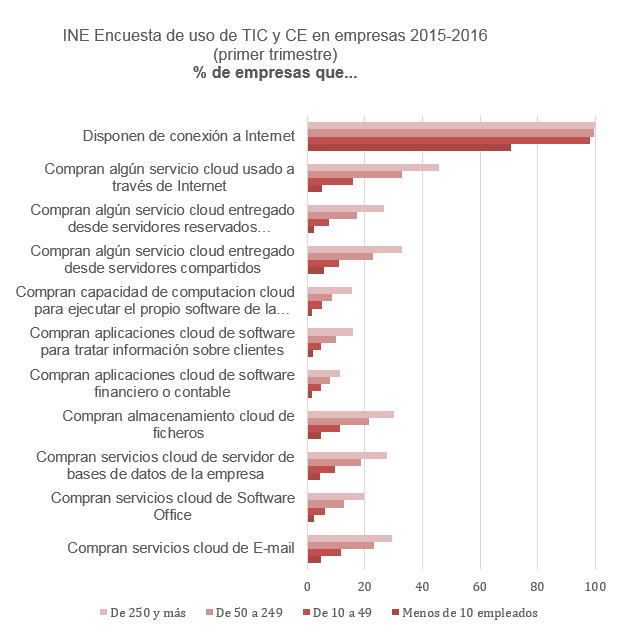 INE Encuesta de uso de TIC y CE en empresas 2015-2016 (primer trimestre) % de empresas que...