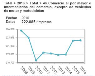 Estadística INE comercio mayorista