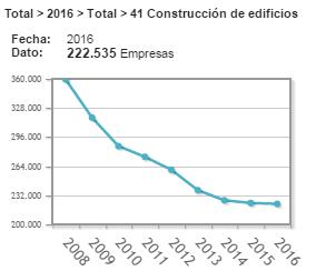 Estadísticas INE construcción