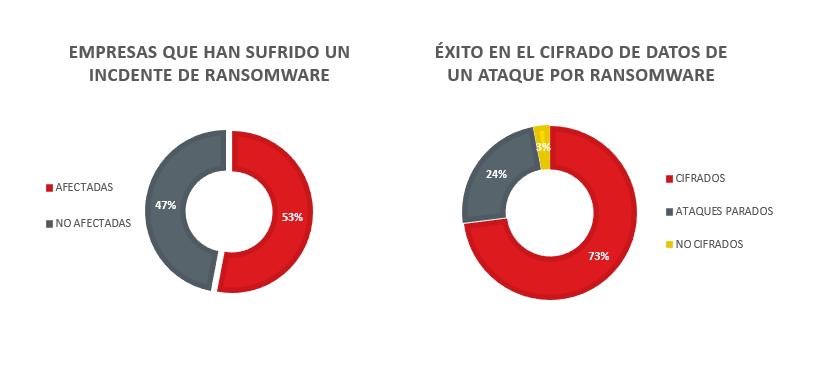 Estadística ransomware