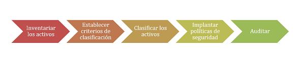 Imagen que muestra las fases para la una eficiente clasificación de la información: inventariar los activos, establecer criterios de clasificación, clasificar los activos, implantar políticas de seguridad y auditar.