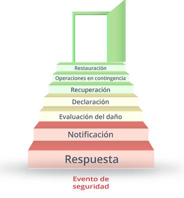 Plan de Recuperación ante Desastres