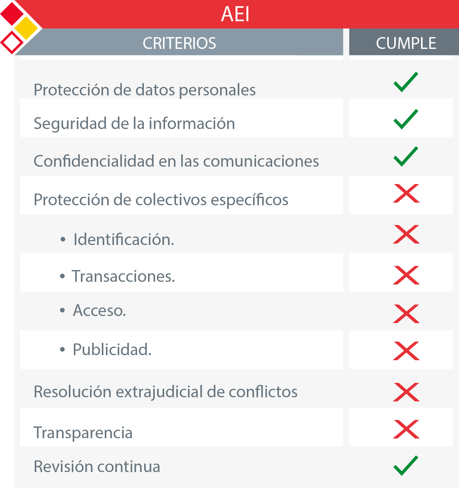Tabla de criterios INCIBE para el sello AEI Sello de Ciberseguridad