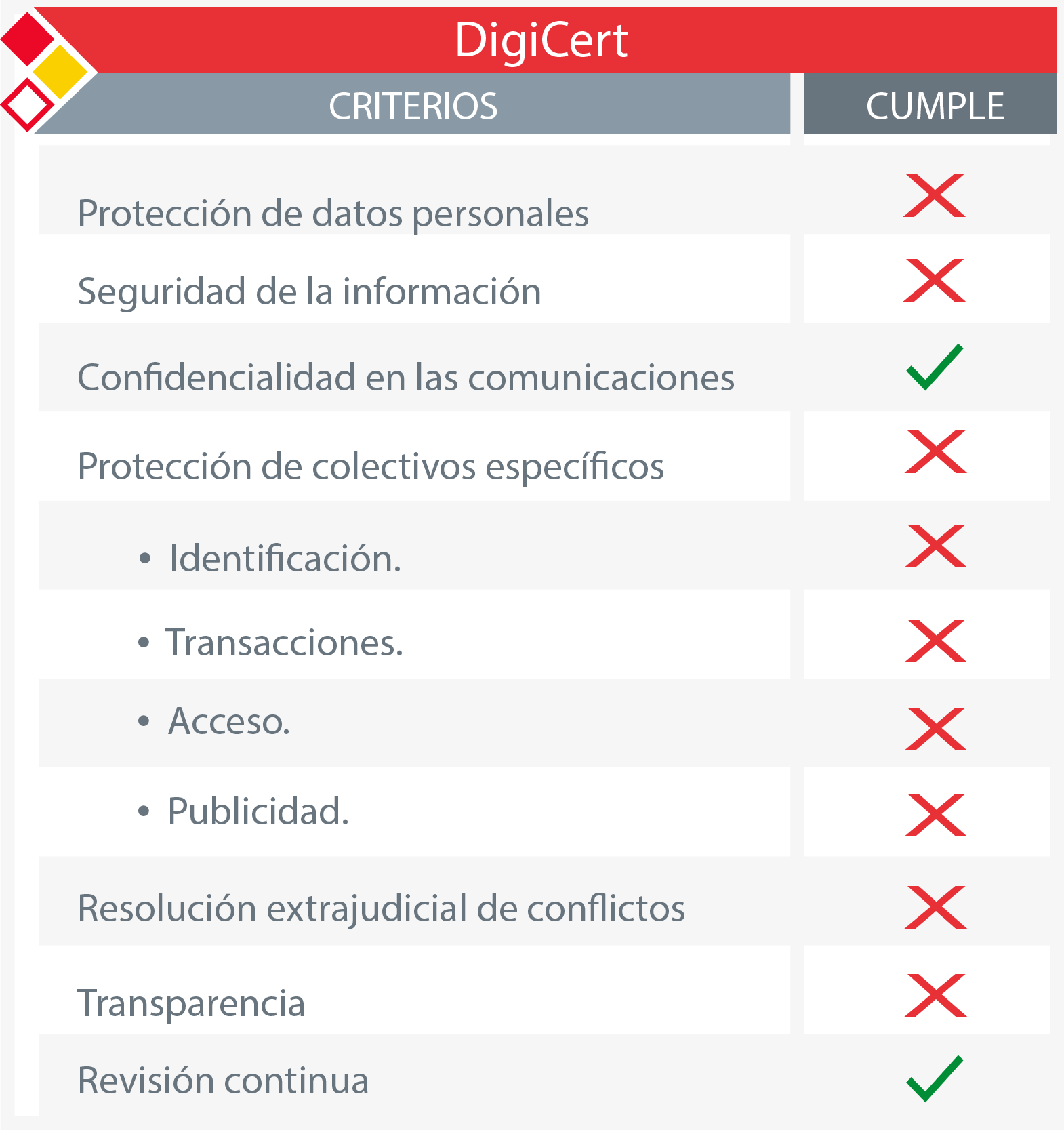 Tabla de criterios INCIBE para el sello Digicert
