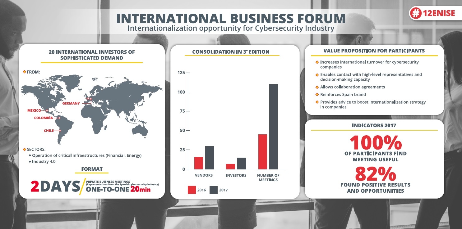 Internationabl Business Forum