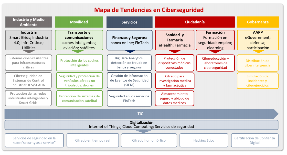 Mapa Tendencias
