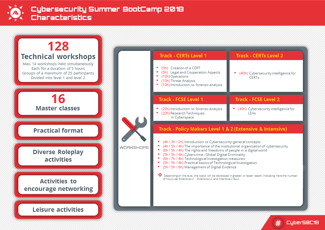 Dossier Cybersecurity Summer BootCamp 2018