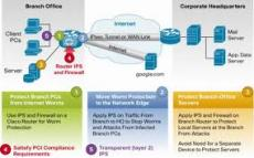 Cisco IOS Intrusion Prevention System (IPS)